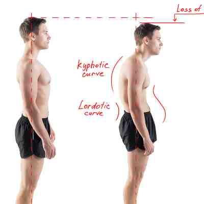 Analysing your posture